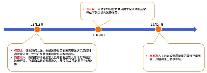 淘宝网新增《淘宝网装修行业管理规范》,入驻条件有哪些?.png